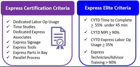 Elite Service Criteria