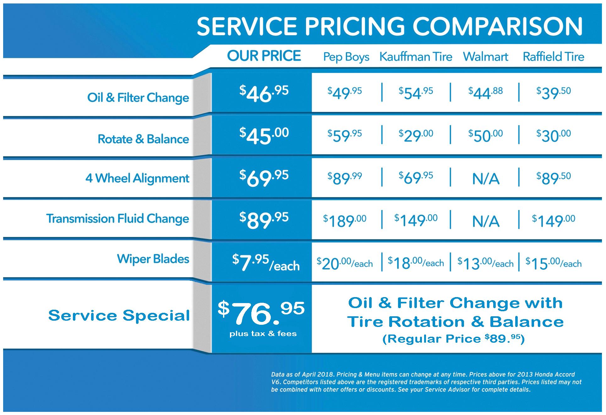 Dare to Compare Service Pricing