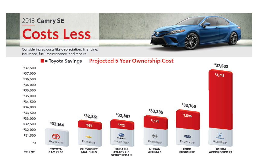 Toyota Camry costs less than its competition in a 5 year comparison